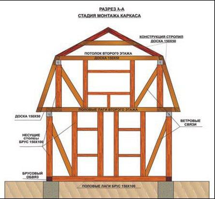 Особенности формирования каркаса дома при каркасном строительстве