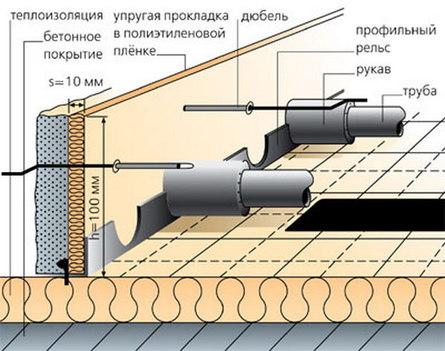 Как сделать теплый водяной пол?