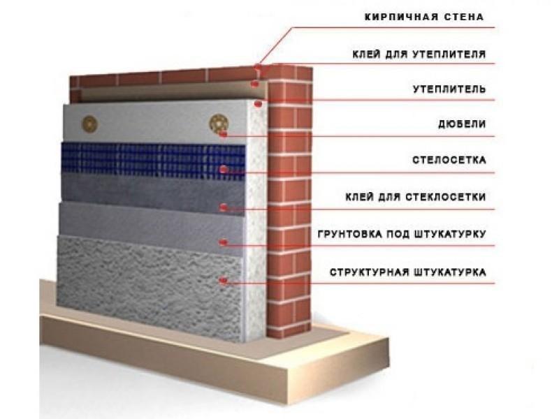 Чем утеплить фасад дома своими руками