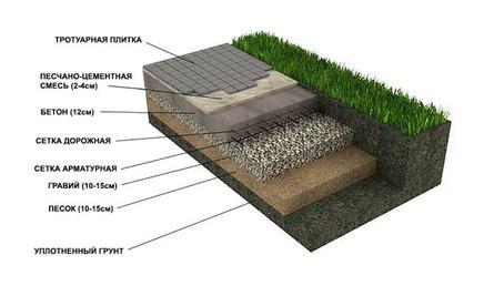 Как правильно выполняется укладка тротуарной плитки?
