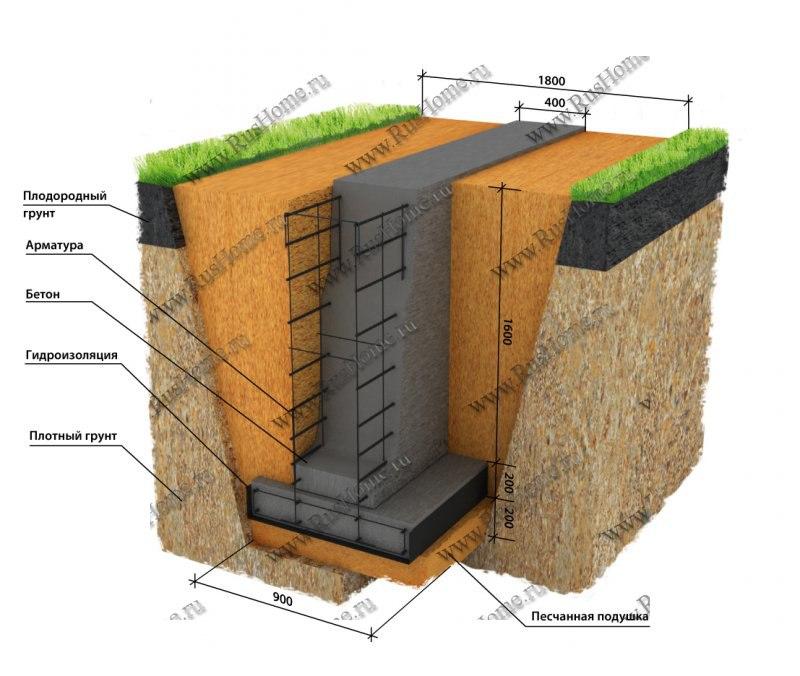 бетонный фундамент для двухэтажного дома образом будете себя