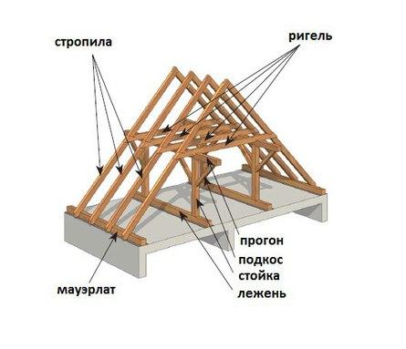 Как сделать надежную и прочную двускатную крышу?