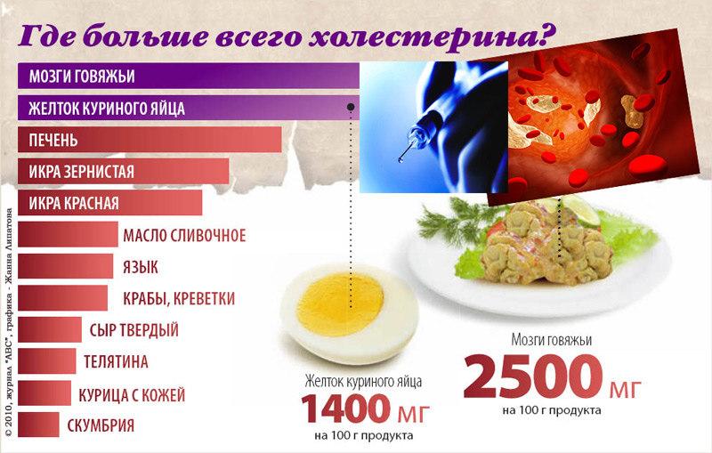 самый высокий холестерин человека