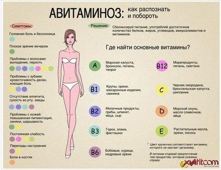 Авитаминоз: как избежать негативного воздействия