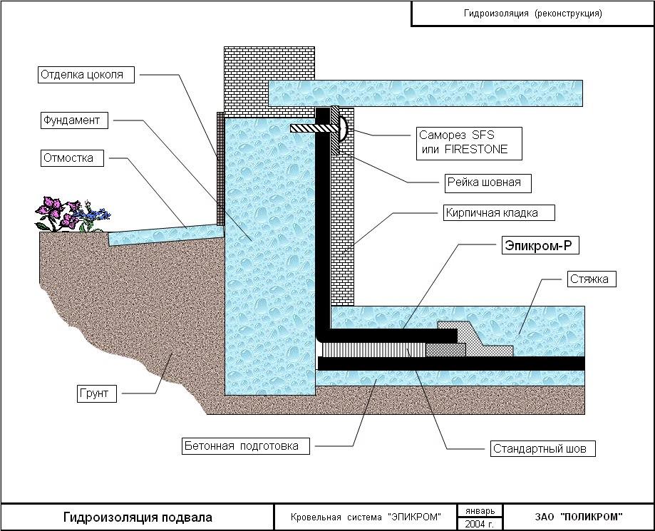 защита погреба от грунтовых вод